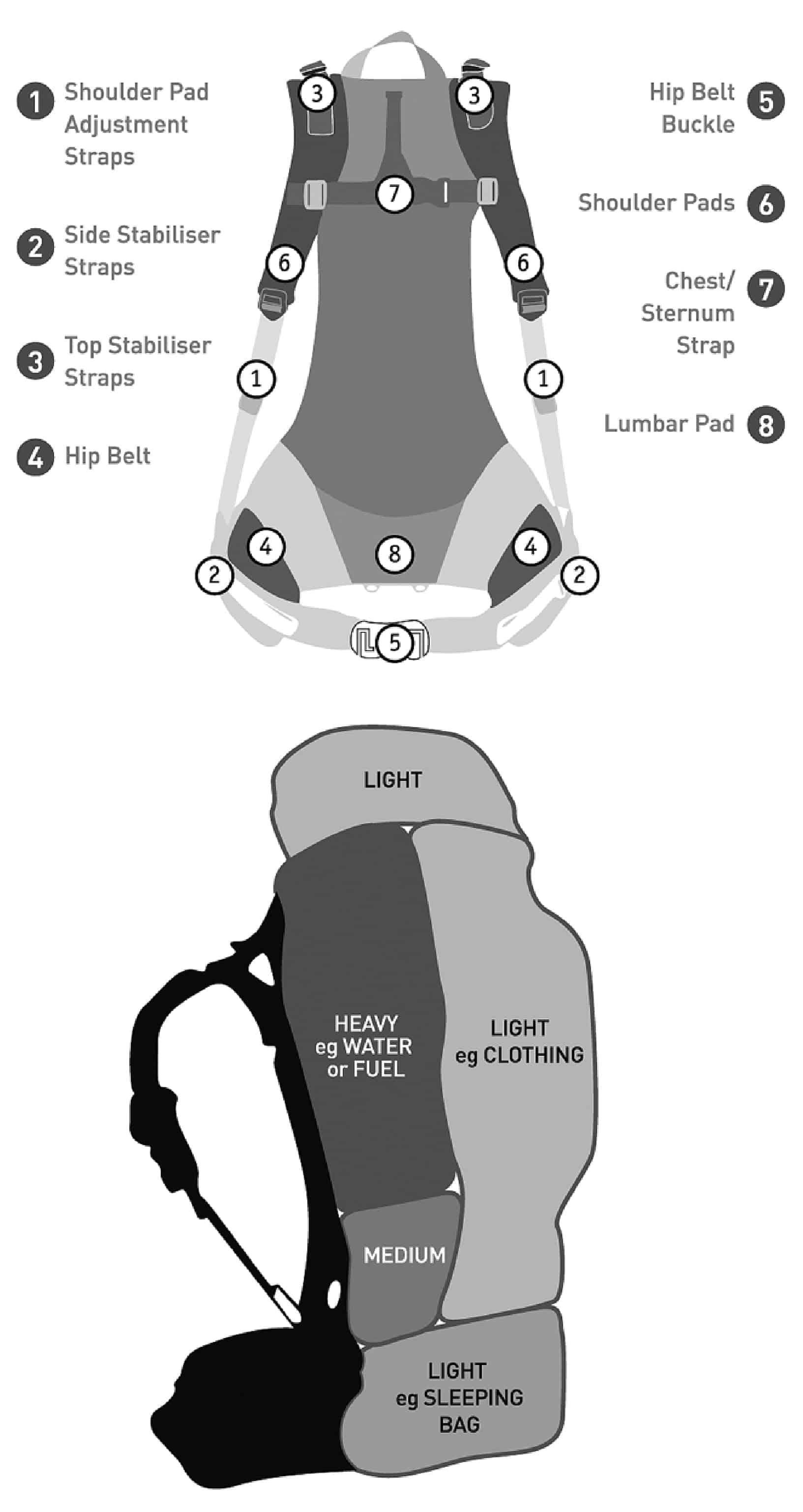 Trekking Equipment Infographic