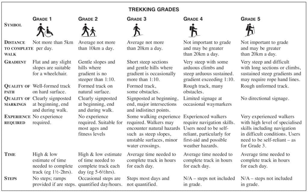Nepal Trekking Grades