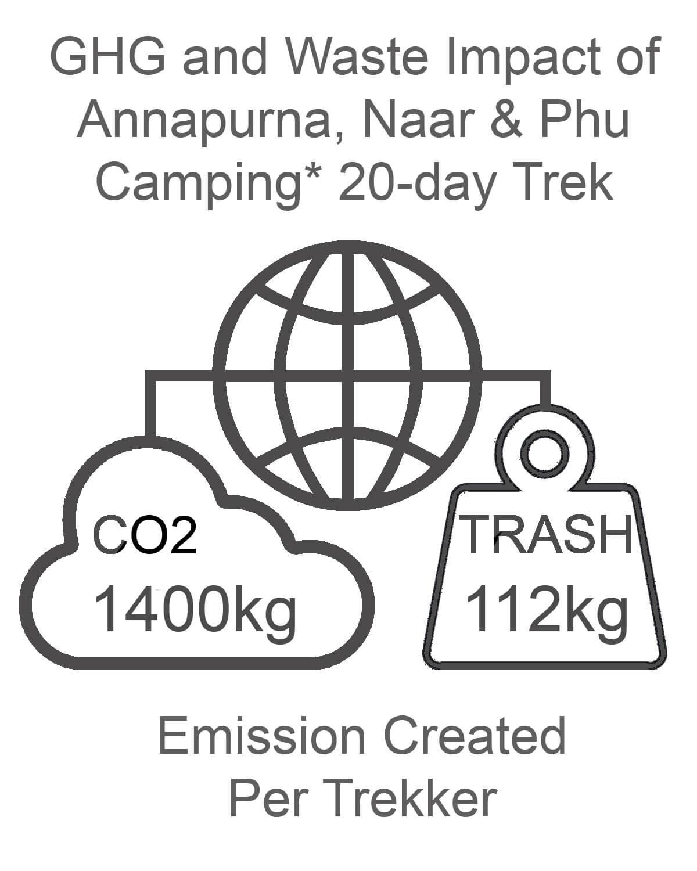 Annapurna Naar and Phu GHG and Waste Impact CAMPING