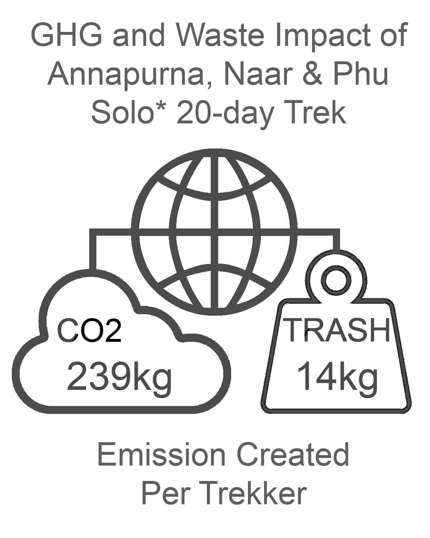 Annapurna Naar and Phu GHG and Waste Impact SOLO