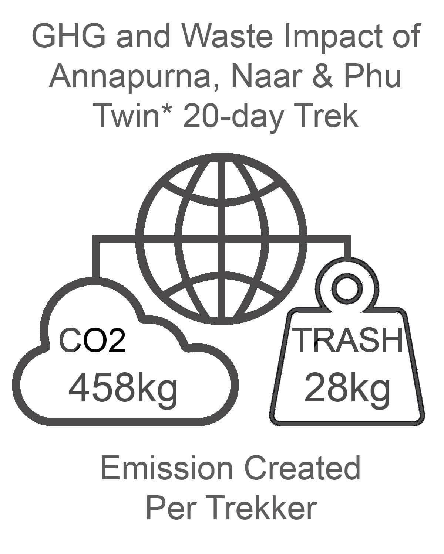 Annapurna Naar and Phu GHG and Waste Impact TWIN