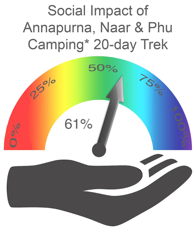 Annapurna Naar and Phu Social Impact CAMPING