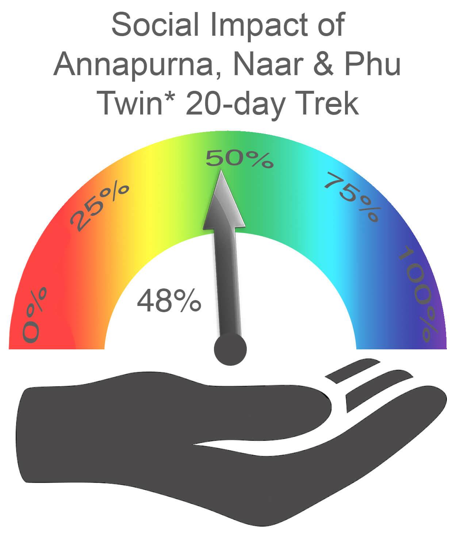 Annapurna Naar and Phu Social Impact TWIN
