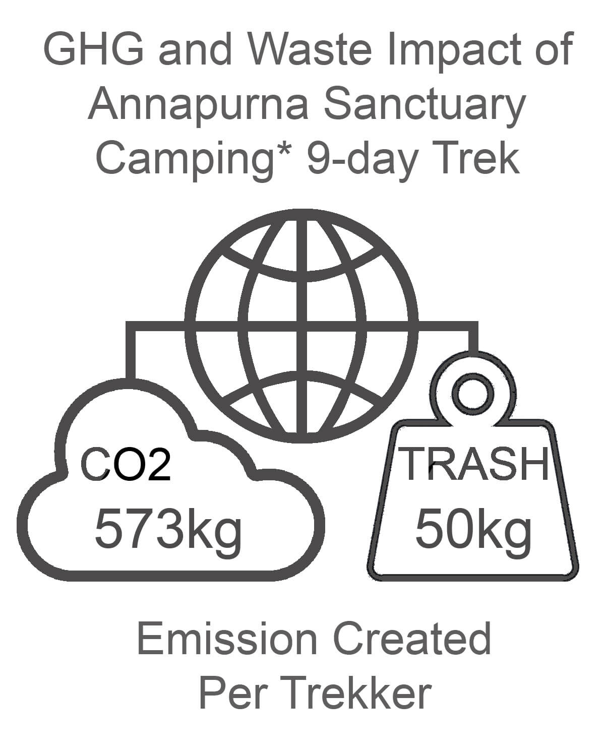 Annapurna Sanctuary GHG and Waste Impact CAMPING