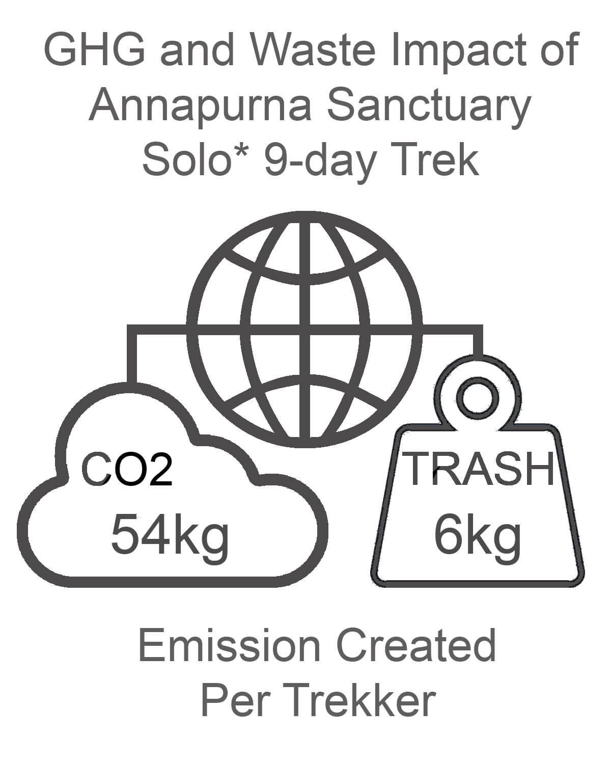 Annapurna Sanctuary GHG and Waste Impact SOLO