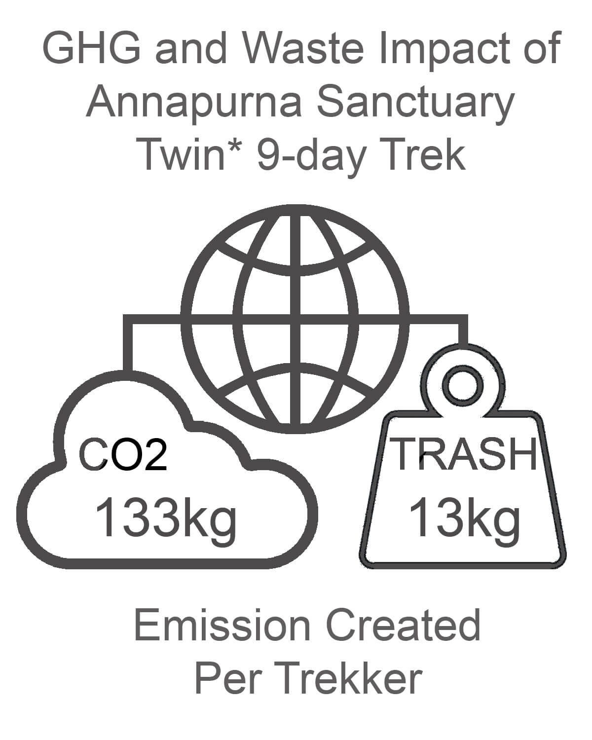 Annapurna Sanctuary GHG and Waste Impact TWIN