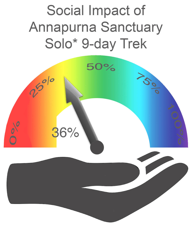 Annapurna Sanctuary Social Impact SOLO