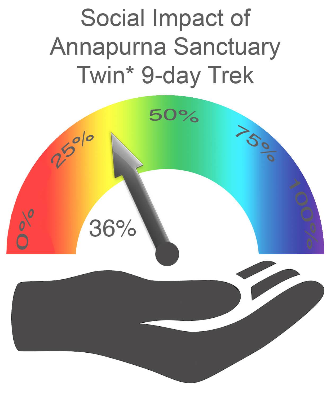 Annapurna Sanctuary Social Impact TWIN