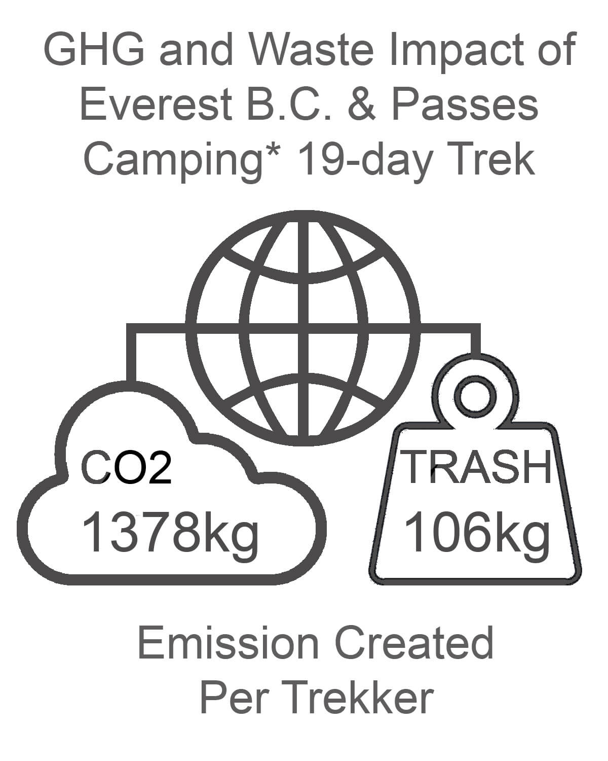 Everest Base Camp and Passes GHG and Waste Impact CAMPING