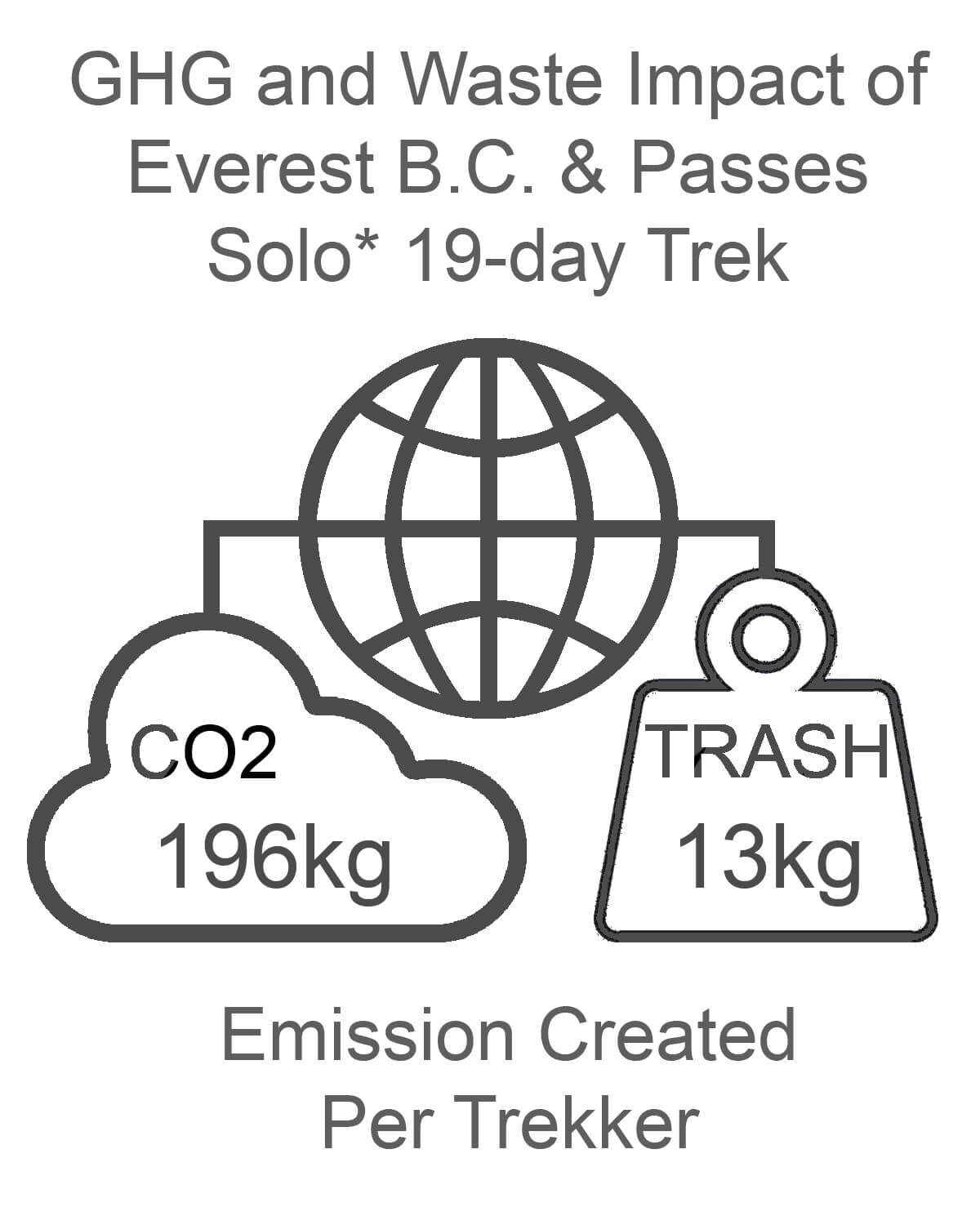 Everest Base Camp and Passes GHG and Waste Impact SOLO