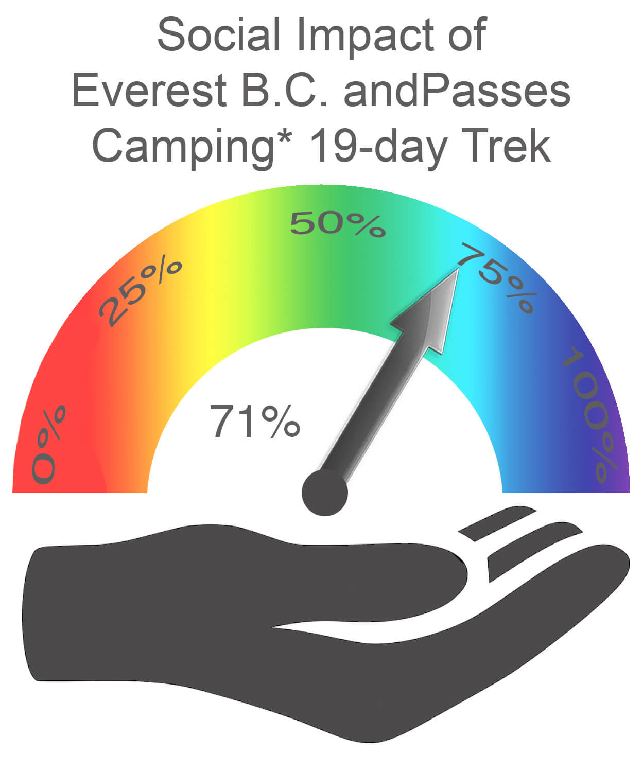 Everest Base Camp and Passes Social Impact CAMPING