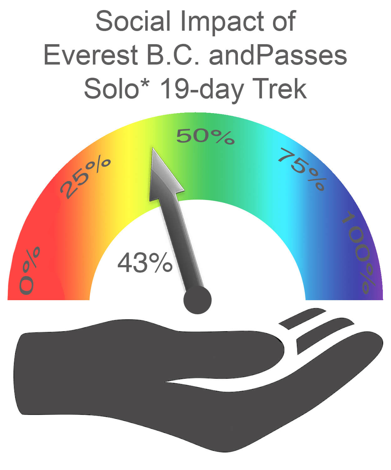 Everest Base Camp and Passes Social Impact SOLO
