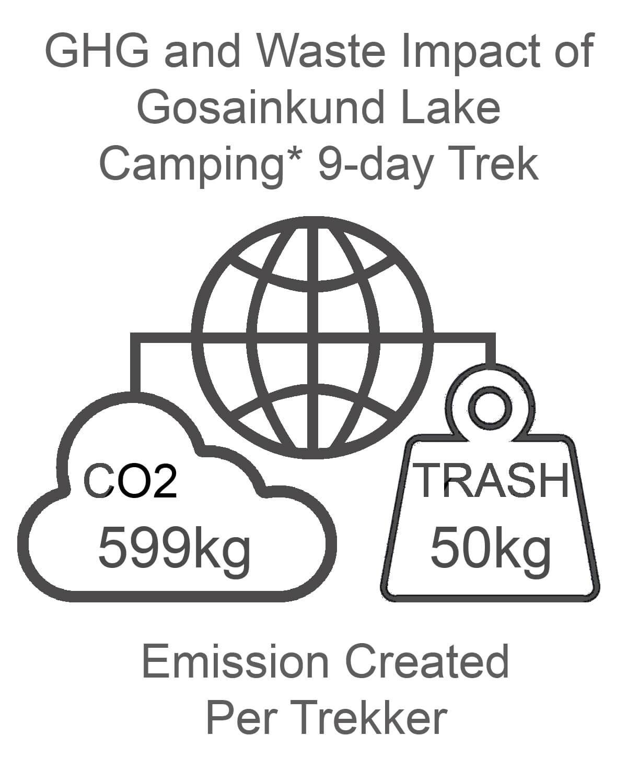 Gosainkund Lake GHG and Waste Impact CAMPING