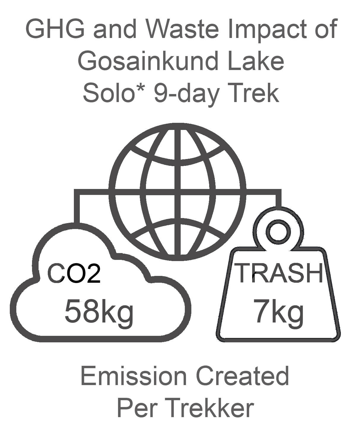 Gosainkund Lake GHG and Waste Impact SOLO