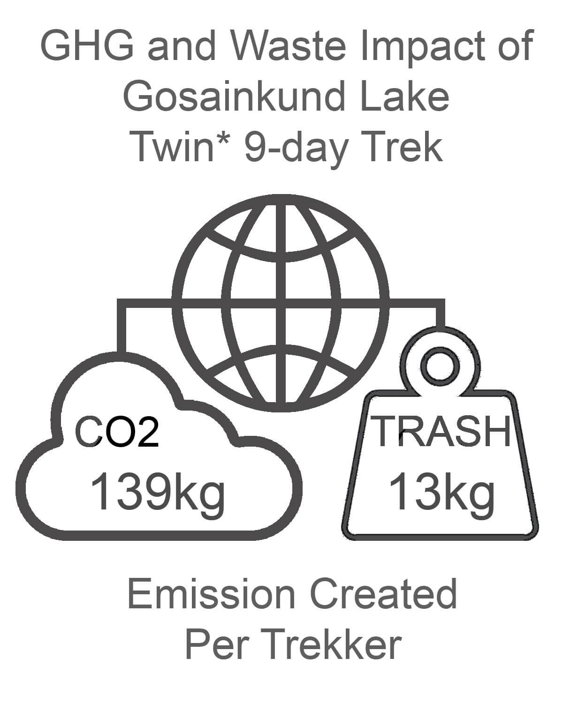 Gosainkund Lake GHG and Waste Impact TWIN
