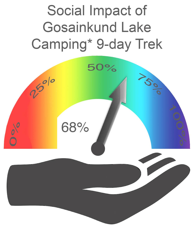 Gosainkund Lake Social Impact CAMPING