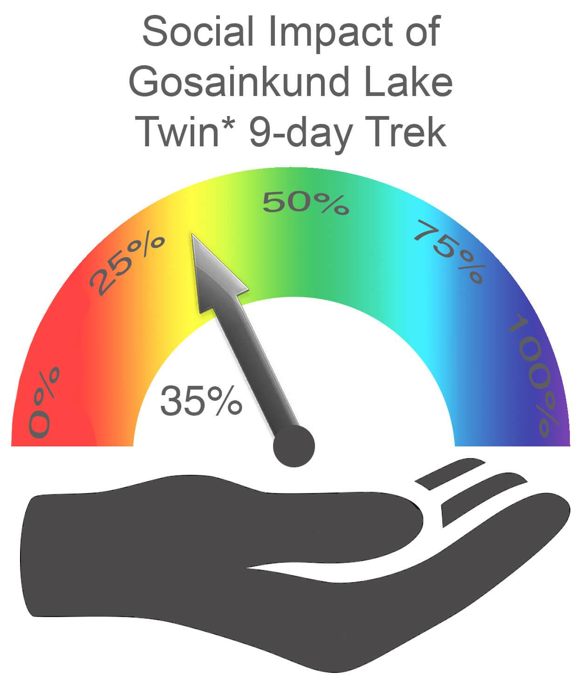 Gosainkund Lake Social Impact TWIN