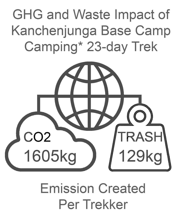 Kanchenjunga Base Camp GHG and Waste Impact CAMPING