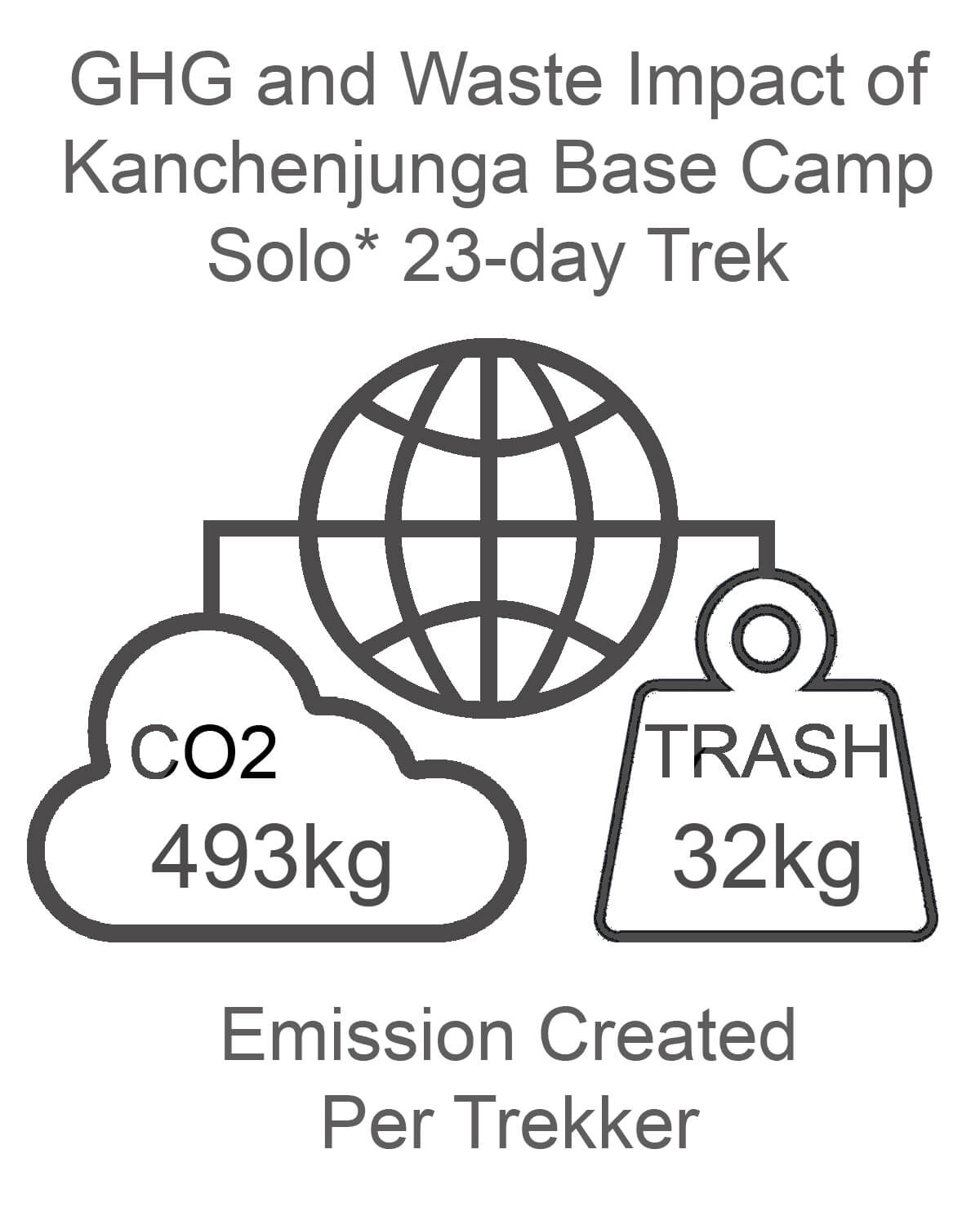 Kanchenjunga Base Camp GHG and Waste Impact SOLO