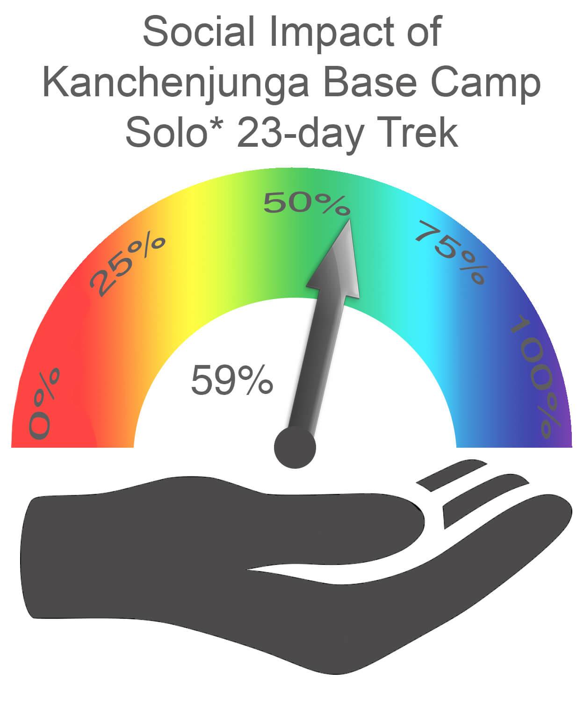 Kanchenjunga Base Camp Social Impact SOLO