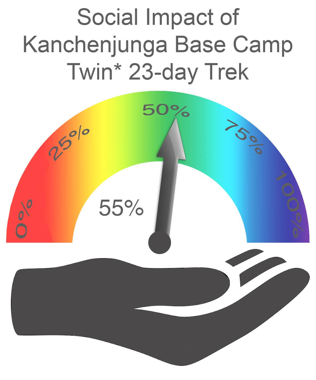 Kanchenjunga Base Camp Social Impact TWIN