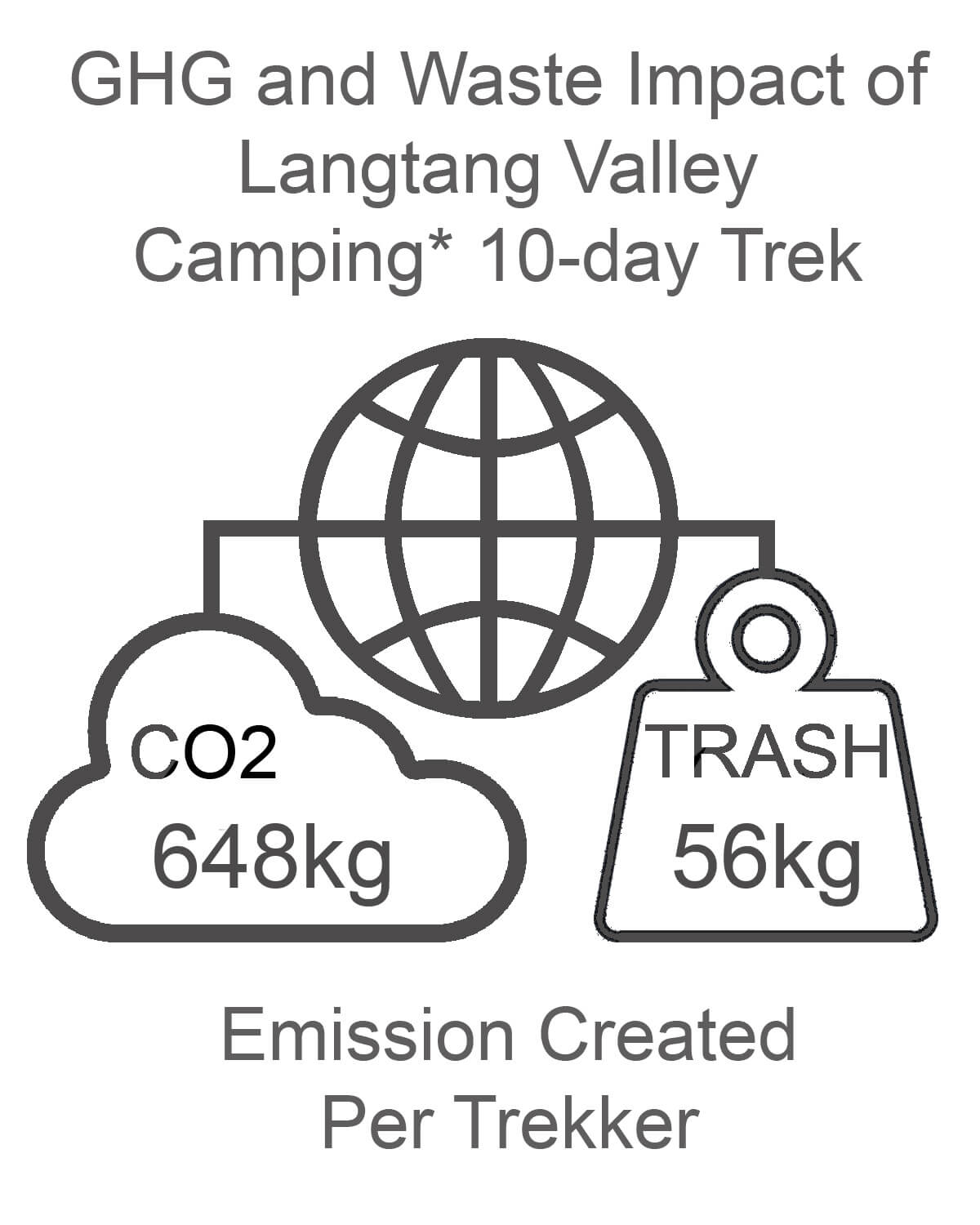 Langtang Valley GHG and Waste Impact CAMPING