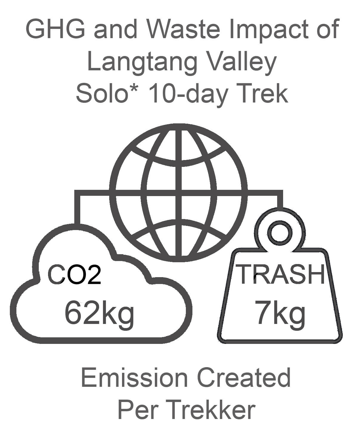 Langtang Valley GHG and Waste Impact SOLO