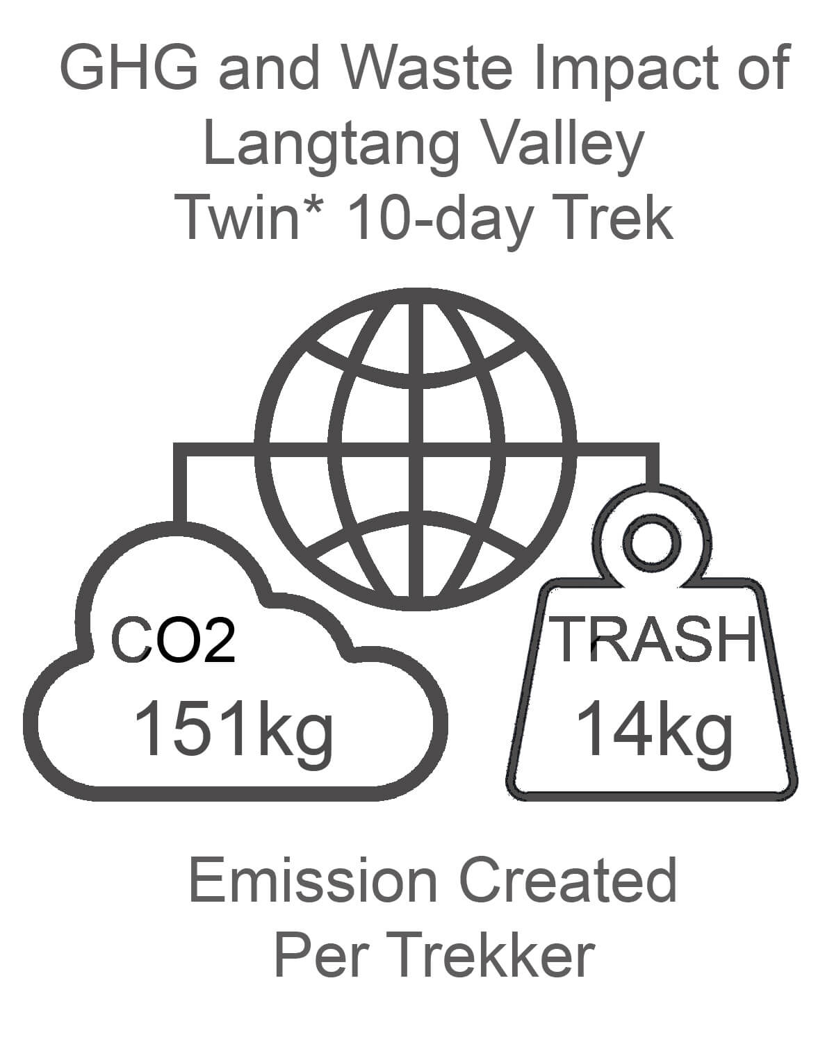 Langtang Valley GHG and Waste Impact TWIN