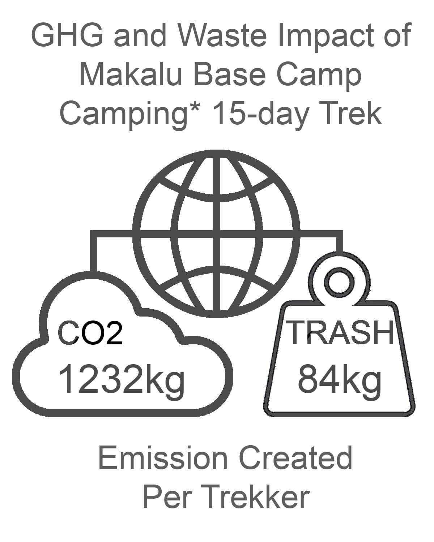 Makalu Base Camp GHG and Waste Impact CAMPING