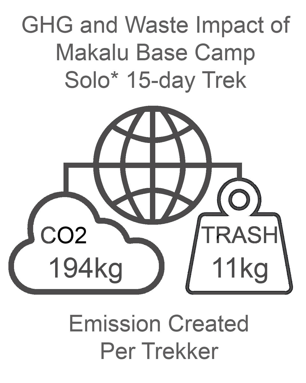 Makalu Base Camp GHG and Waste Impact SOLO