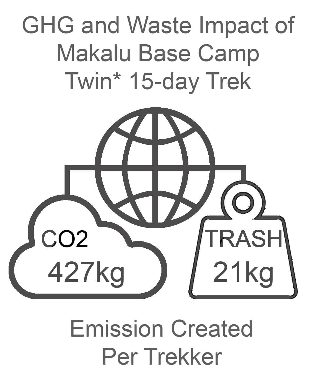 Makalu Base Camp GHG and Waste Impact TWIN