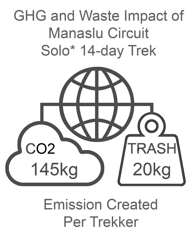 Manaslu Circuit GHG and Waste Impact SOLO