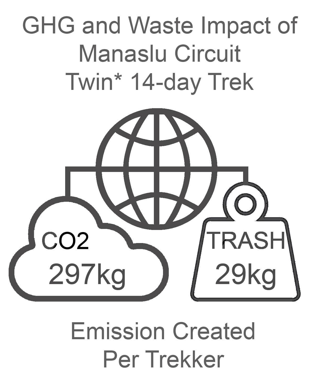 Manaslu Circuit GHG and Waste Impact TWIN