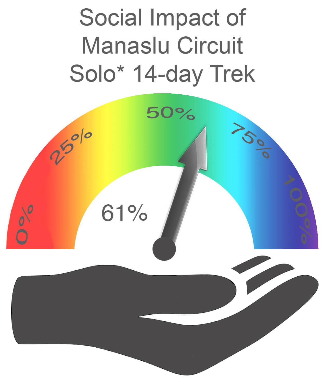 Manaslu Circuit Social Impact SOLO