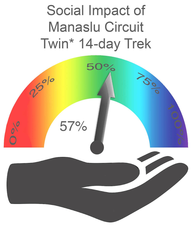 Manaslu Circuit Social Impact TWIN