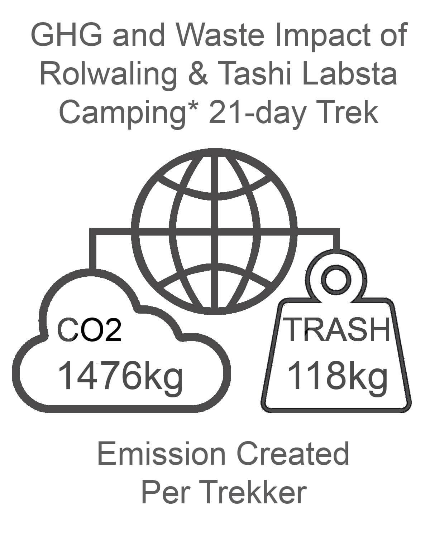 Rolwaling and Tashi Labsta GHG and Waste Impact CAMPING
