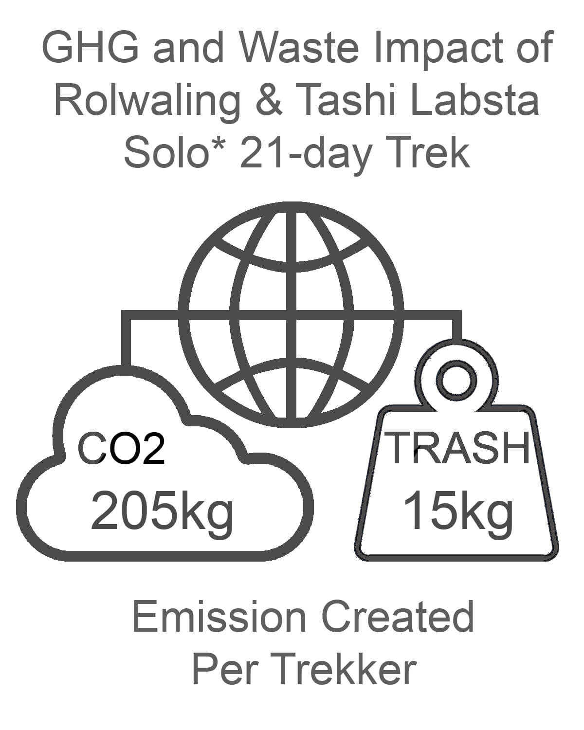 Rolwaling and Tashi Labsta GHG and Waste Impact SOLO