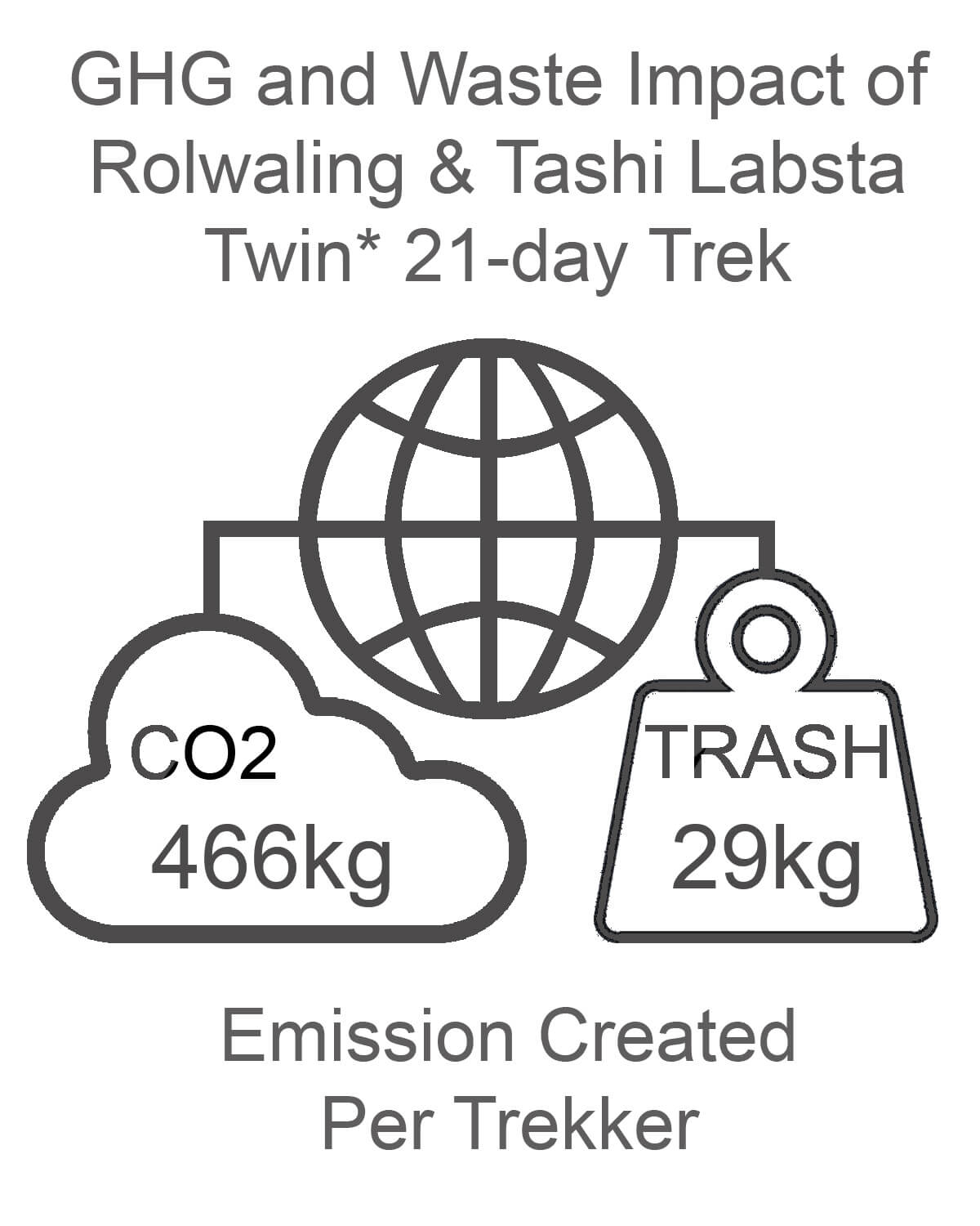 Rolwaling and Tashi Labsta GHG and Waste Impact TWIN