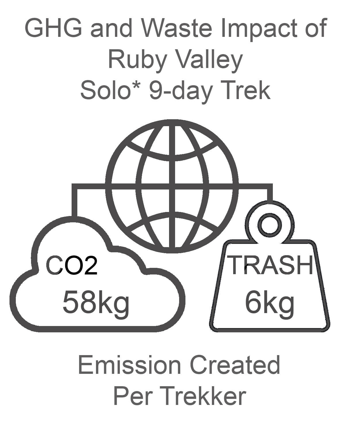 Ruby Valley GHG and Waste Impact SOLO