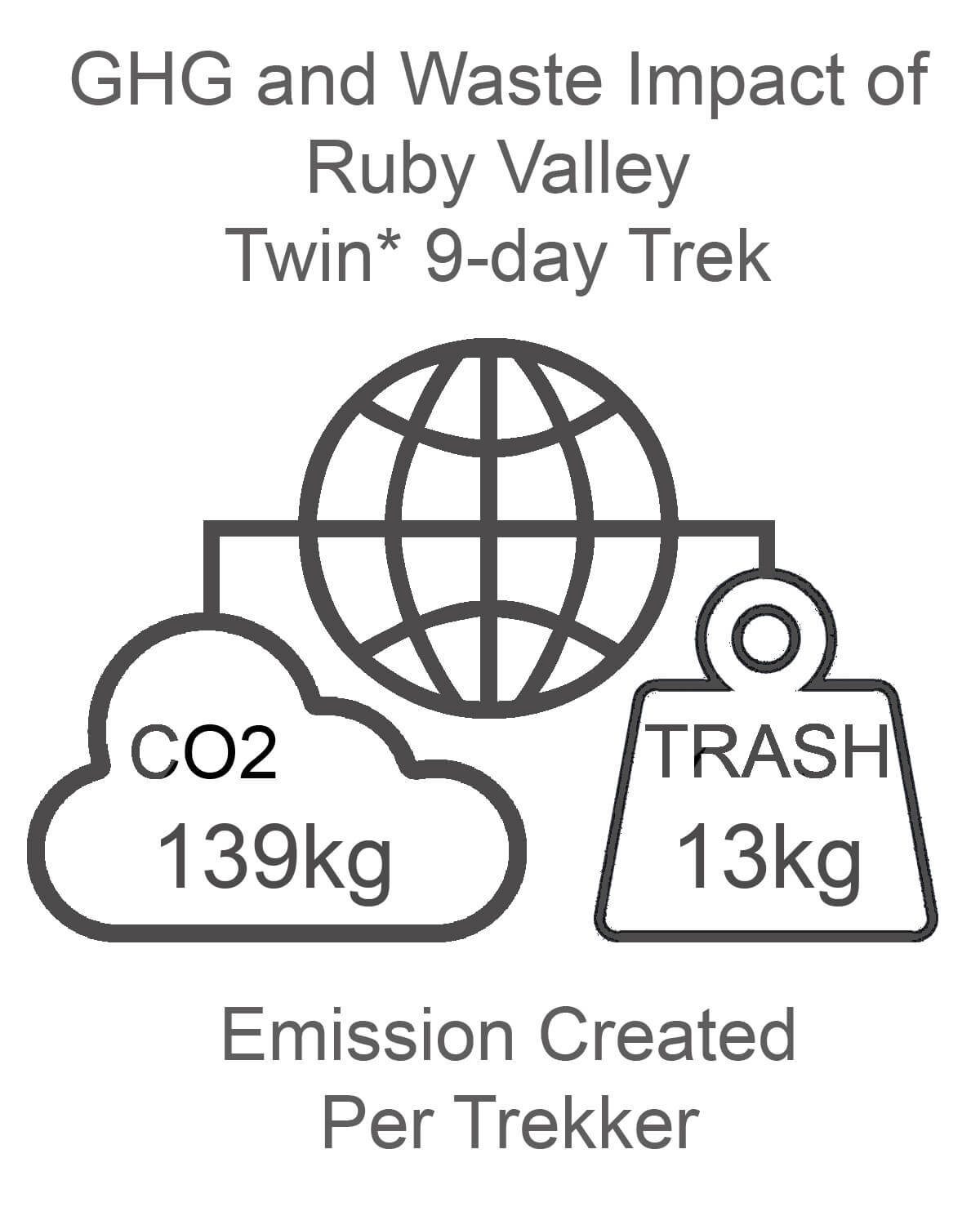 Ruby Valley GHG and Waste Impact TWIN