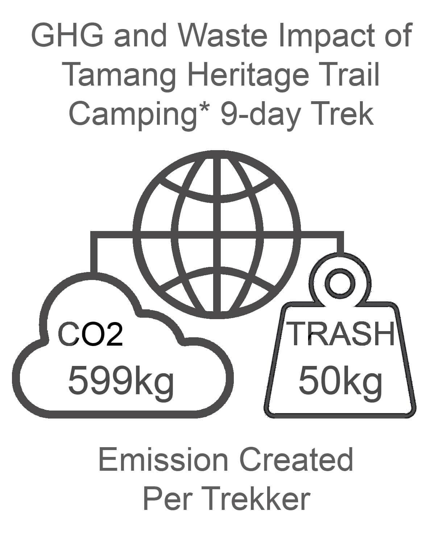 Tamang Heritage Trail GHG and Waste Impact CAMPING