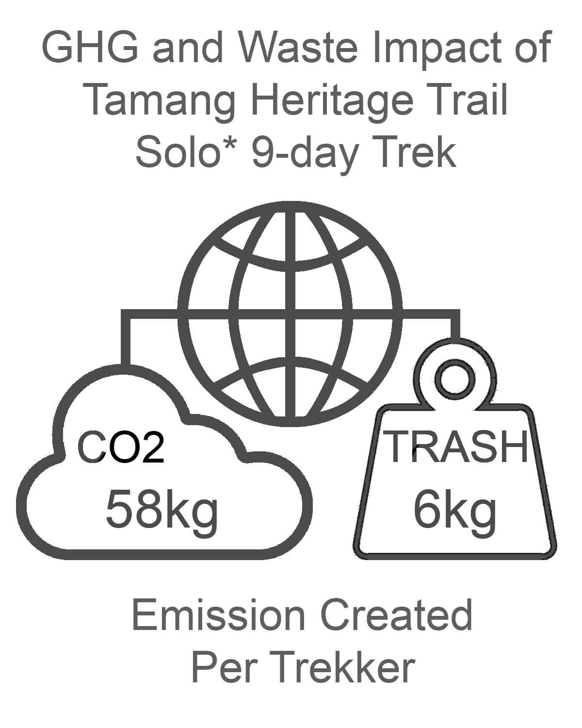 Tamang Heritage Trail GHG and Waste Impact SOLO