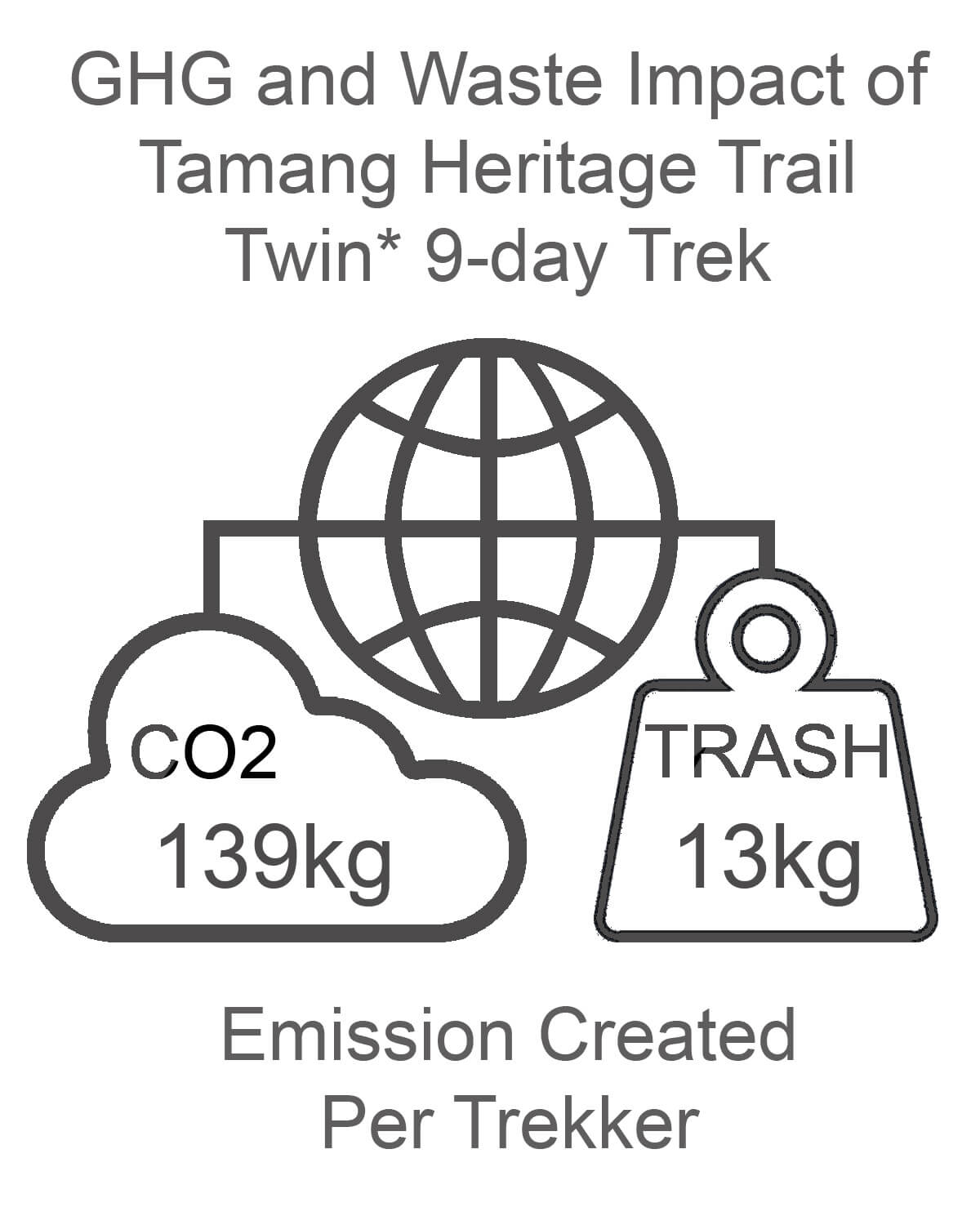 Tamang Heritage Trail GHG and Waste Impact TWIN