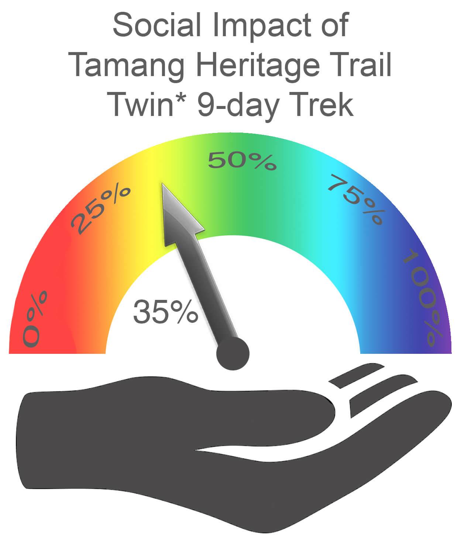 Tamang Heritage Trail Social Impact TWIN