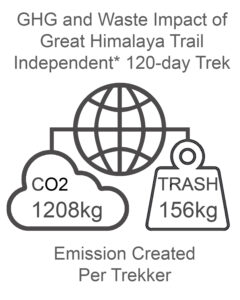 GHG and Waste Impact GHT Nepal High Route 120 day independent trek