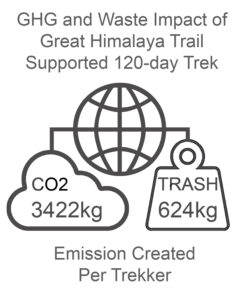 GHG and Waste Impact GHT Nepal High Route Trek 120 days Supported