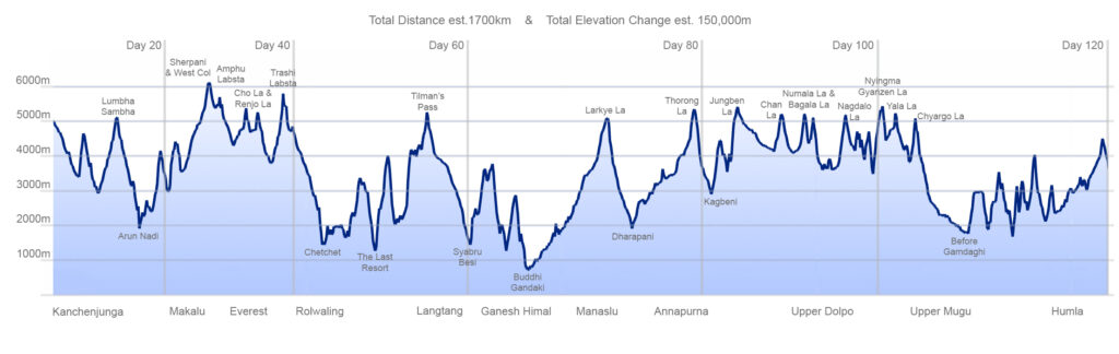 GHT Nepal High Route Trek Altitude Profile