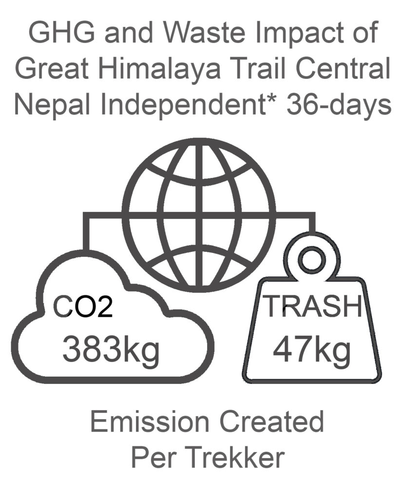 GHG and Waste Impact Central Nepal 36 days Independent