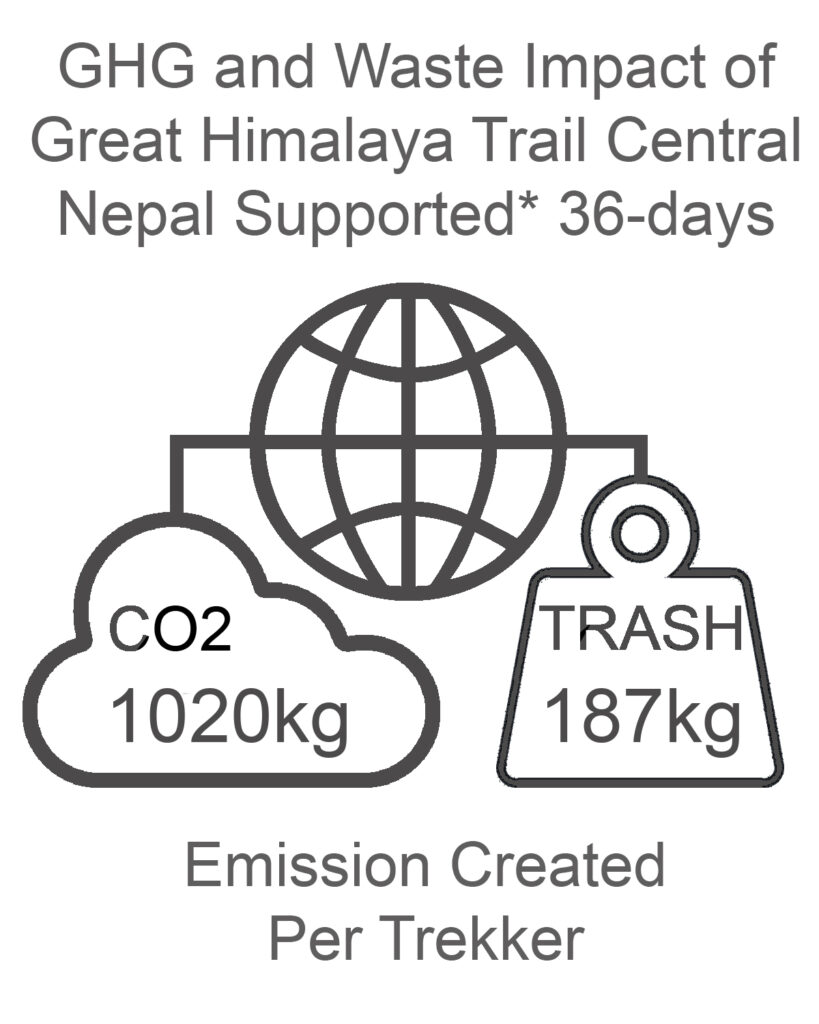 GHG and Waste Impact Central Nepal 36 days Supported