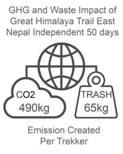 GHG and Waste Impact East Nepal 50 days Independent